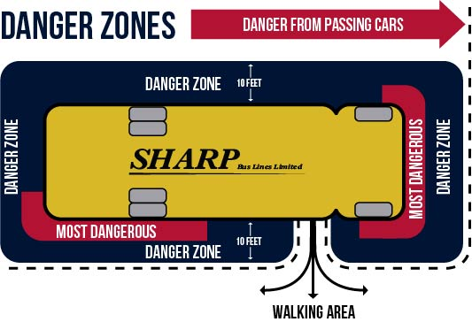 Diagram of danger zones around a school bus to be mindful of when loading and unloading